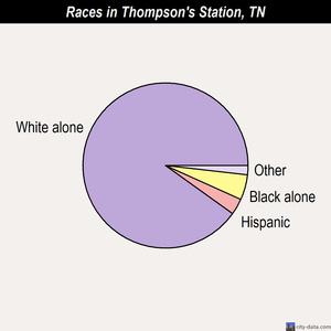 Thompson's Station races chart