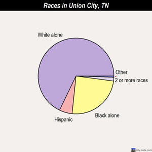 Union City races chart