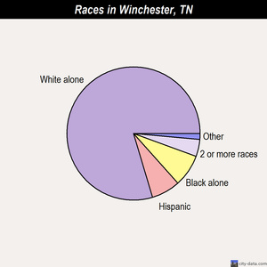 Winchester races chart