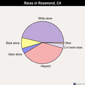 Rosamond races chart