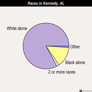 Kennedy races chart