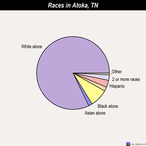 Atoka races chart