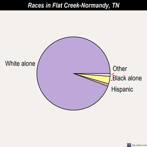 Flat Creek-Normandy races chart