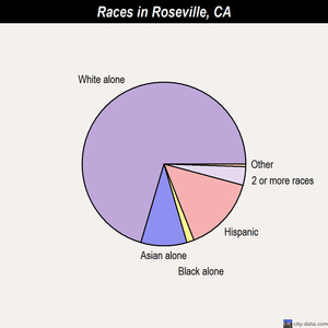 Roseville races chart