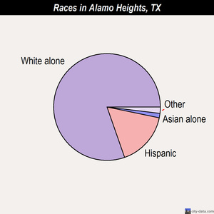 Alamo Heights races chart