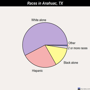 Anahuac races chart