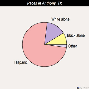 Anthony races chart