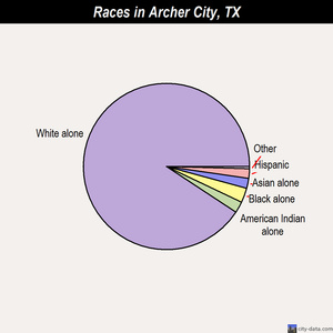 Archer City races chart