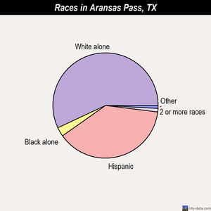 Aransas Pass races chart