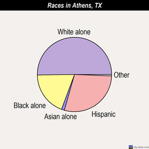 Athens races chart