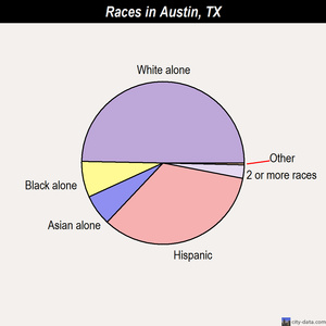 Austin races chart