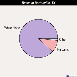 Bartonville races chart