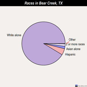 Bear Creek races chart
