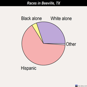 Beeville races chart