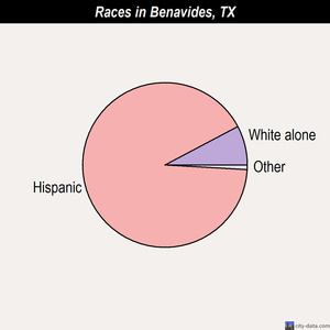 Benavides races chart