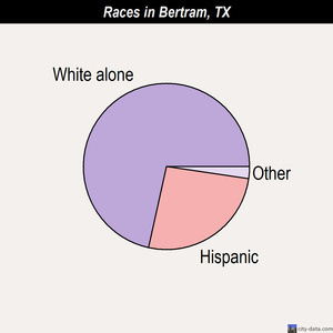 Bertram races chart