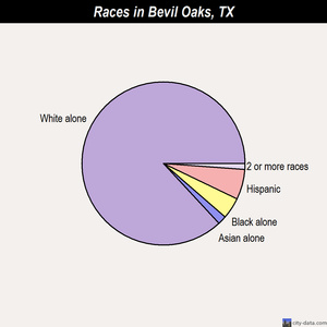 Bevil Oaks races chart