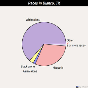 Blanco races chart