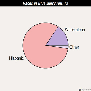 Blue Berry Hill races chart