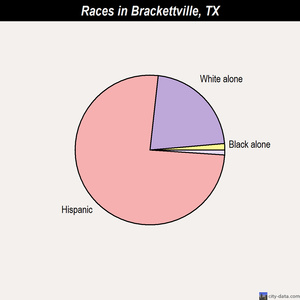 Brackettville races chart