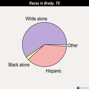 Brady races chart