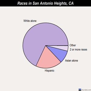 San Antonio Heights races chart
