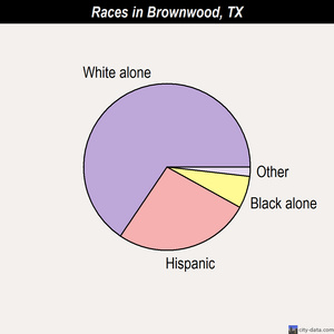 Brownwood races chart
