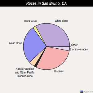 San Bruno races chart