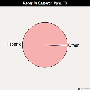 Cameron Park races chart