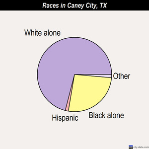 Caney City races chart