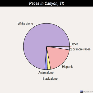 Canyon races chart