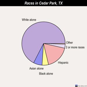 Cedar Park races chart