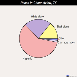 Channelview races chart