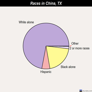 China races chart