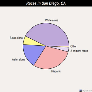 San Diego races chart