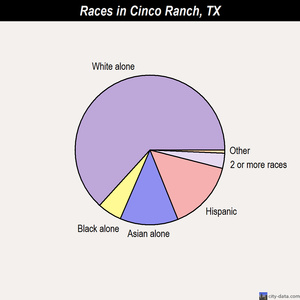 Cinco Ranch races chart