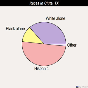 Clute races chart