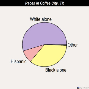 Coffee City races chart