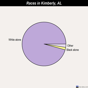 Kimberly races chart