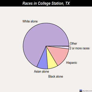 College Station races chart