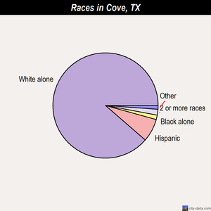 Cove races chart