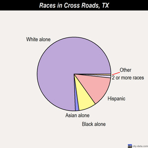 Cross Roads races chart