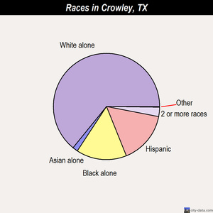 Crowley races chart