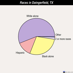 Daingerfield races chart