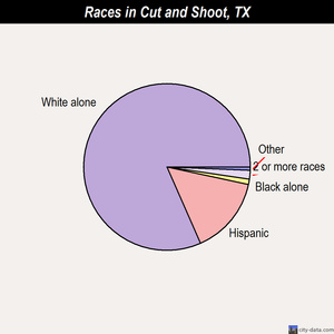 Cut and Shoot races chart