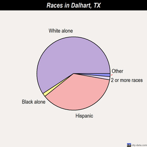 Dalhart races chart