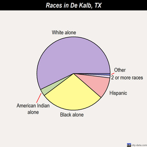 De Kalb races chart