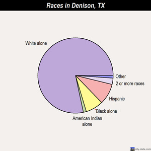 Denison races chart