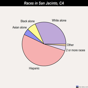 San Jacinto races chart