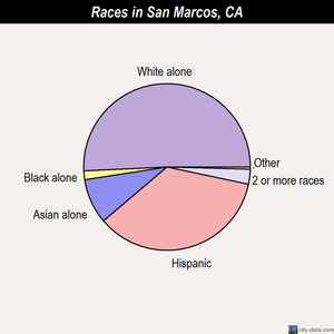 San Marcos races chart